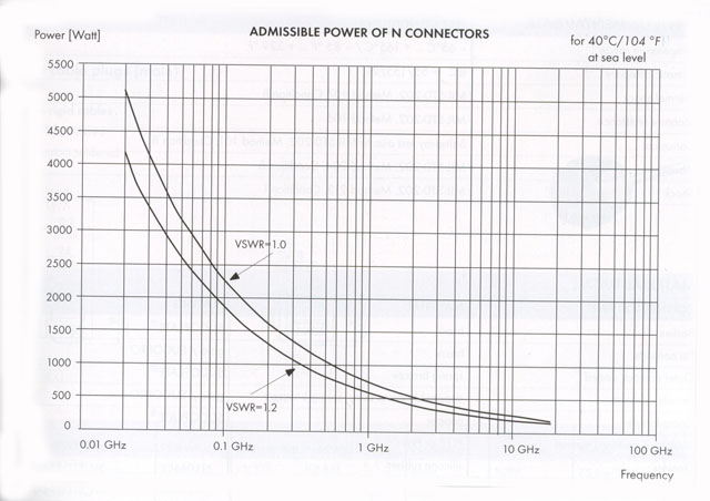 N Connector Power Levels